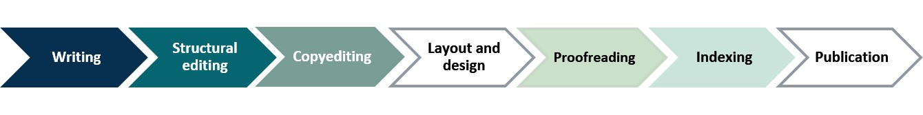 Typical workflow is writing, structural editing, copyediting, layout and design, proofreading, indexing, publication.